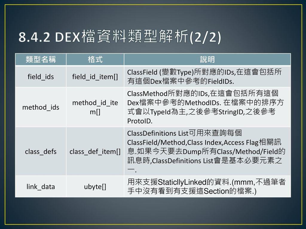 8.4.2 DEX檔資料類型解析(2/2) 類型名稱 格式 說明 field_ids field_id_item[]